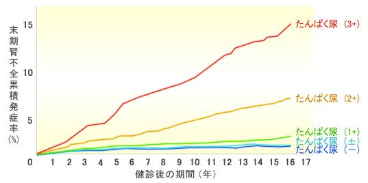 末期腎不全発症率と蛋白尿 2013 02 13 18 14