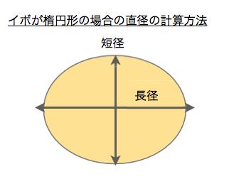 直径の計算方法 3