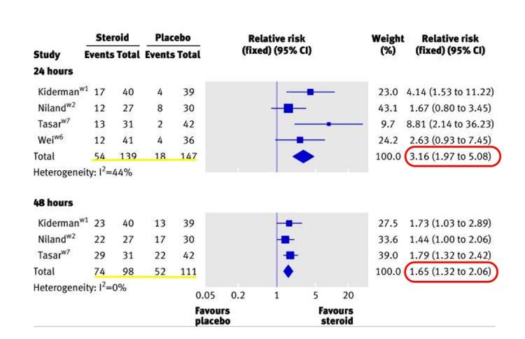喉痛に対するステロイドの効果24−48