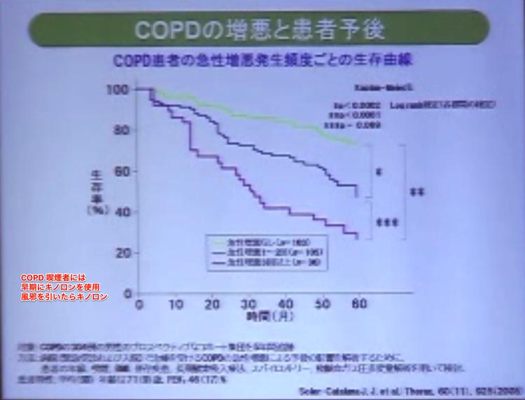 COPDの増悪と患者予後