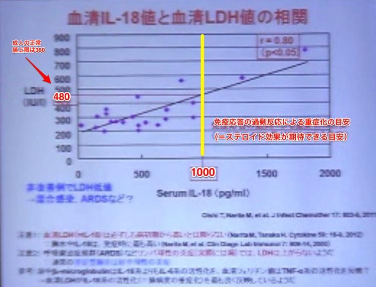 血清IL 18値と血清LDHの相関