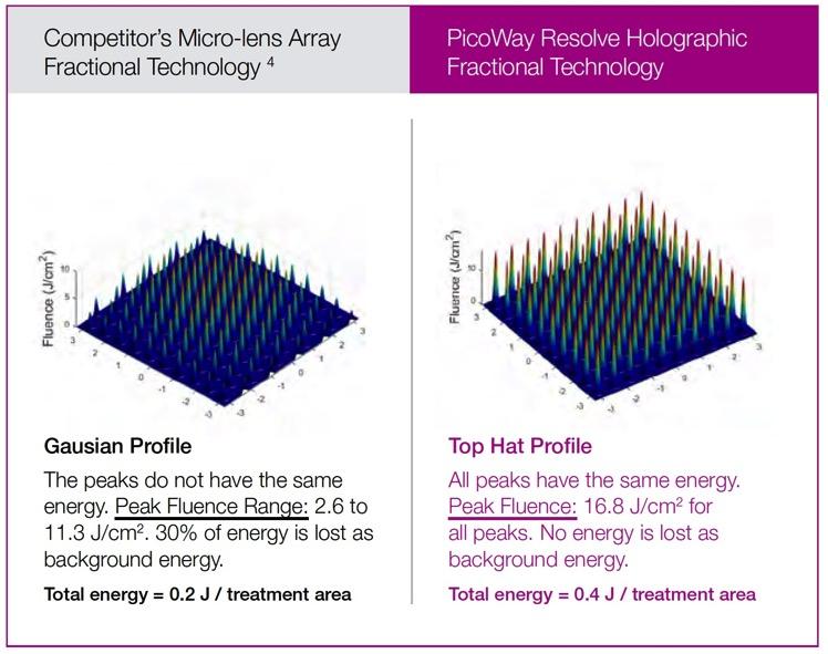 Resolve vs fracel pdf