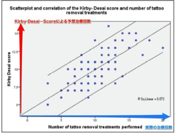 Kirby Desai Score