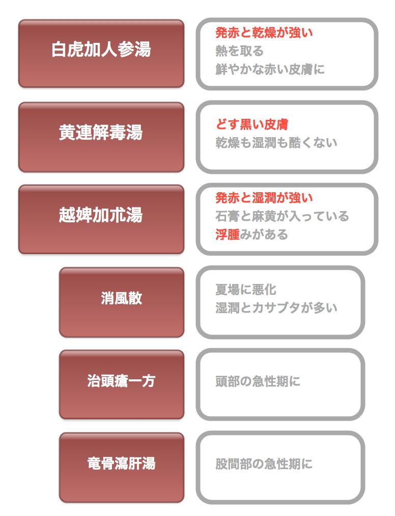 アトピー漢方 HP用 graffle