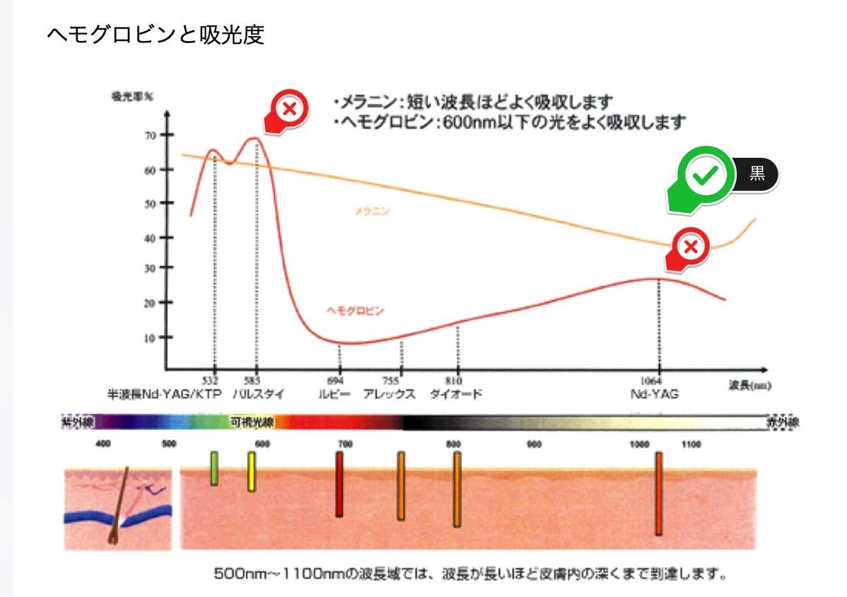 レーザーの吸光度