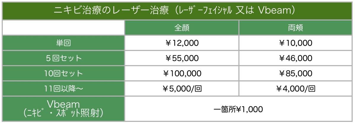 ニキビ治療料金表
