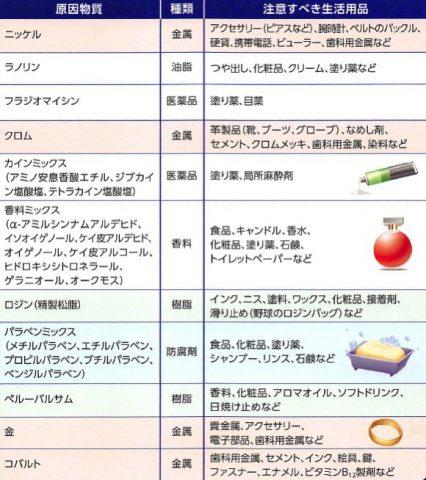 パッチテスト資料1 pdf