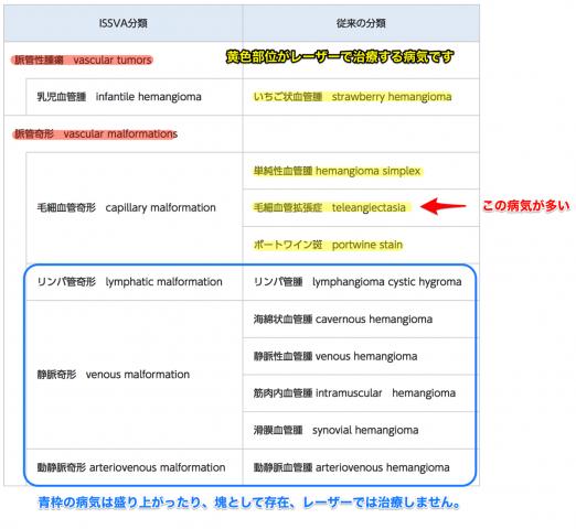 赤アザと毛細血管拡張症の分類