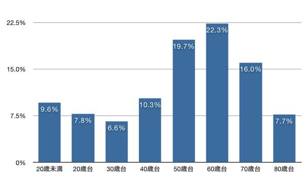 帯状疱疹の発症年齢のグラフ