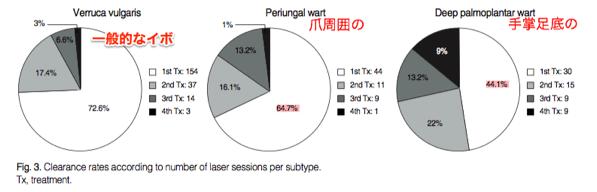 YAGレーザーの部位別治療回数