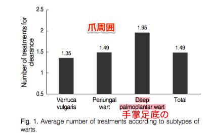 タイプ別平均治療回数