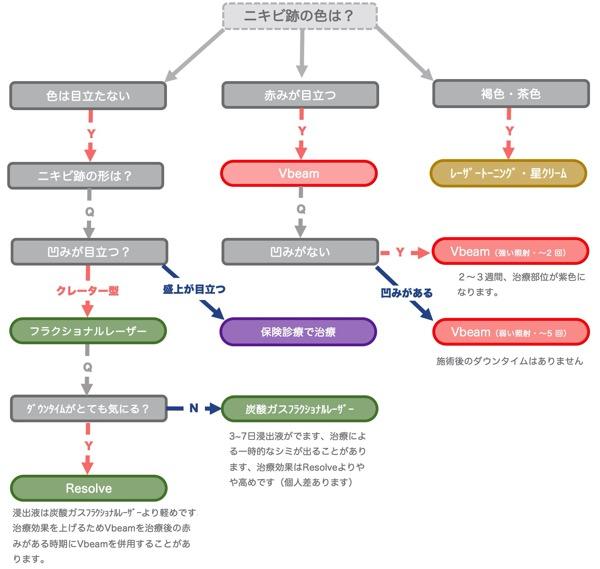 ニキビ跡フローチャート