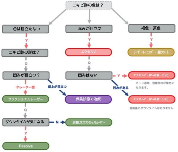 【ニキビ跡】フローチャート3